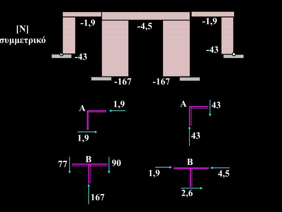 -1,9 -4,5 -43 -167 [Ν] συμμετρικό 1,9 A 43 A 77 90 167 B 4,5 2,6 B 1,9